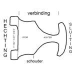 terminologie van een gespplaat